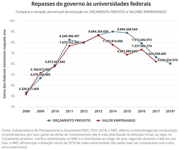 grafico queda de investimento federais.png