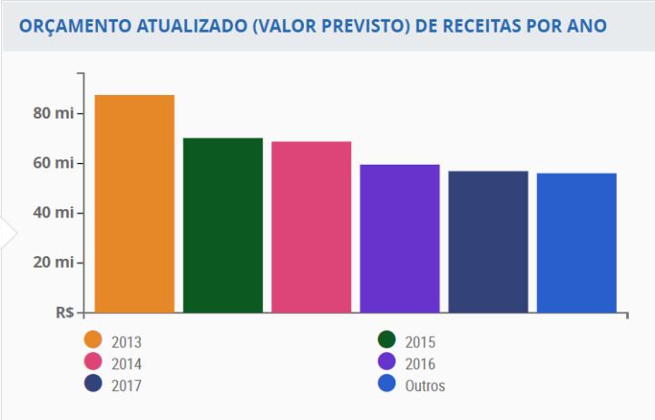 gráfico queda de investimento ufrj.png